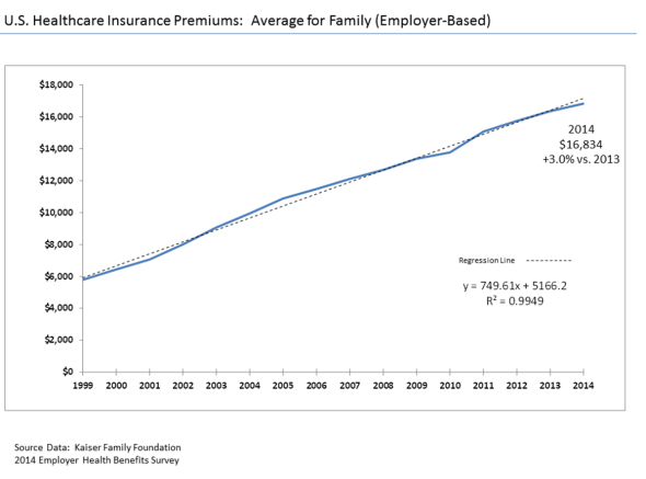 Health Insurance Premium Increases
