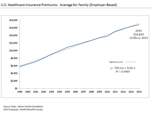 Health Insurance Premium Increases
